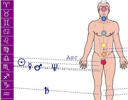 astrologia medica