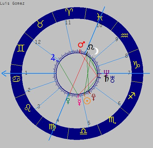 astrologia para estudiantes